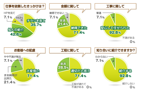 アンケート結果 グラフ