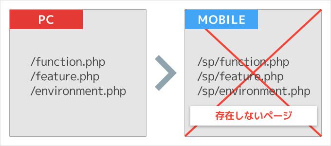 PCサイトとURL構造が異なるスマホサイトには注意