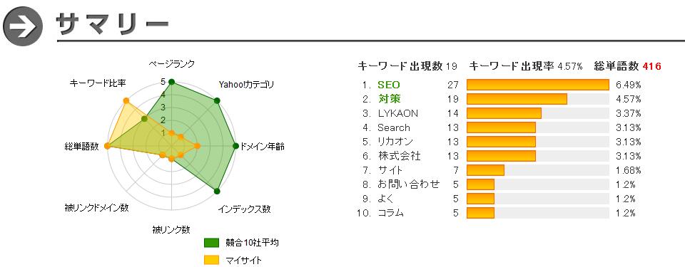 SEO診断結果 - SEO診断ツール itomakihitode.jp 2015-05-08 11-46-17