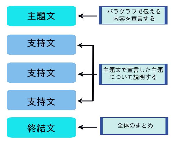 webwritting_2