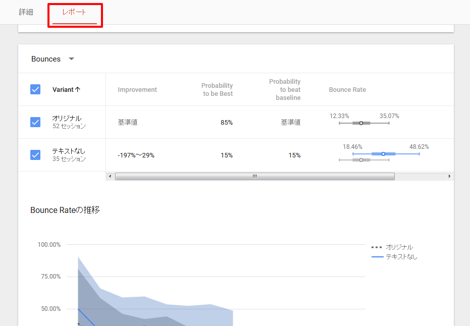 Google Optimize レポートの確認