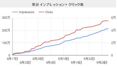 累計インプレッション+クリック数