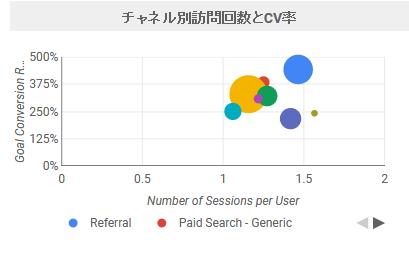 チャネル別訪問回数とCV率