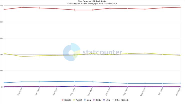 StatCounter「検索エンジンシェア」